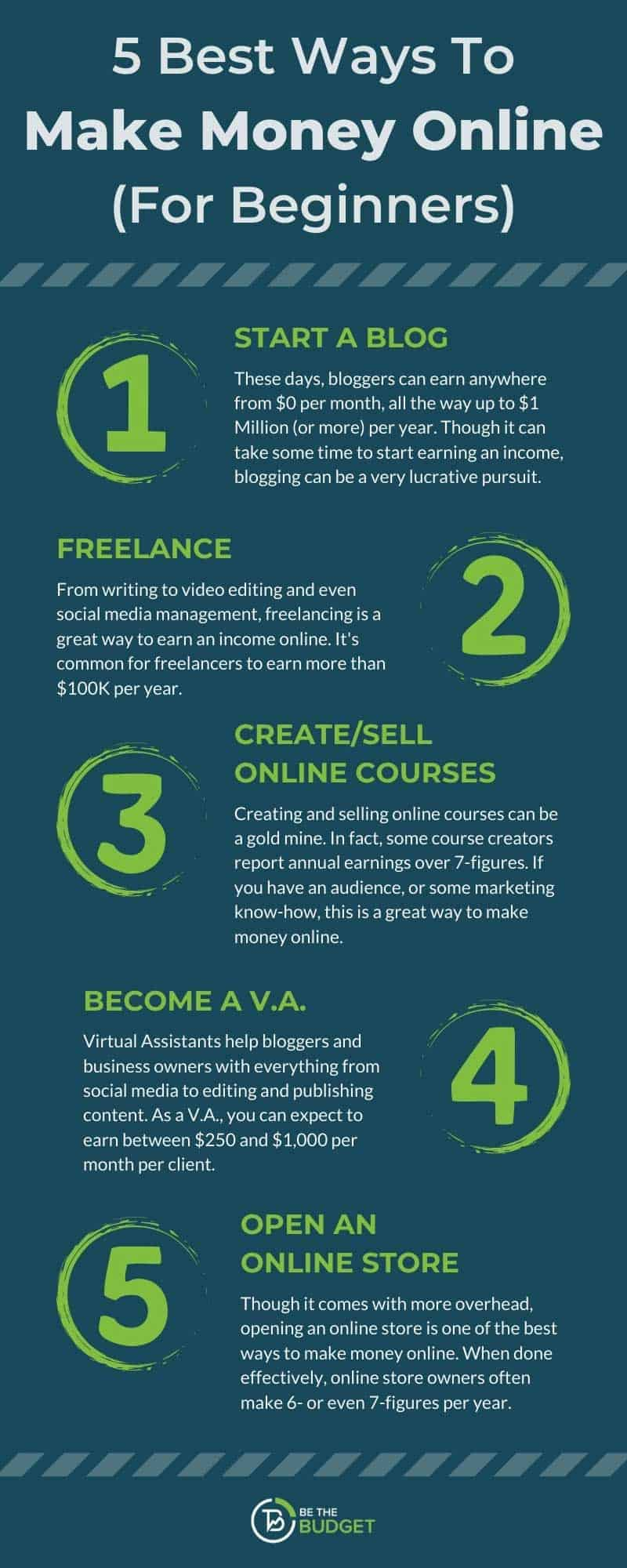 5 ways to make money online for beginners - Infographic | Be The Budget